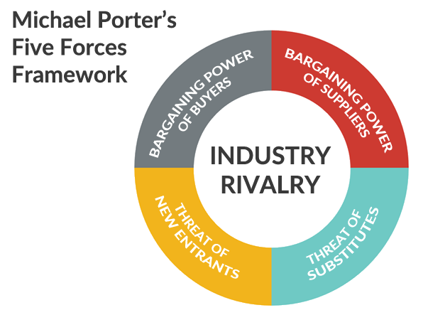 porter s five forces model cosmetic industry Chapter iv 91 91 porter's five force model swot analysis of cosmetic industry market competition in terms of 4p's (product, price, place and promotion) of selected.